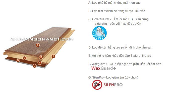 cấu tạo sàn gỗ inovar